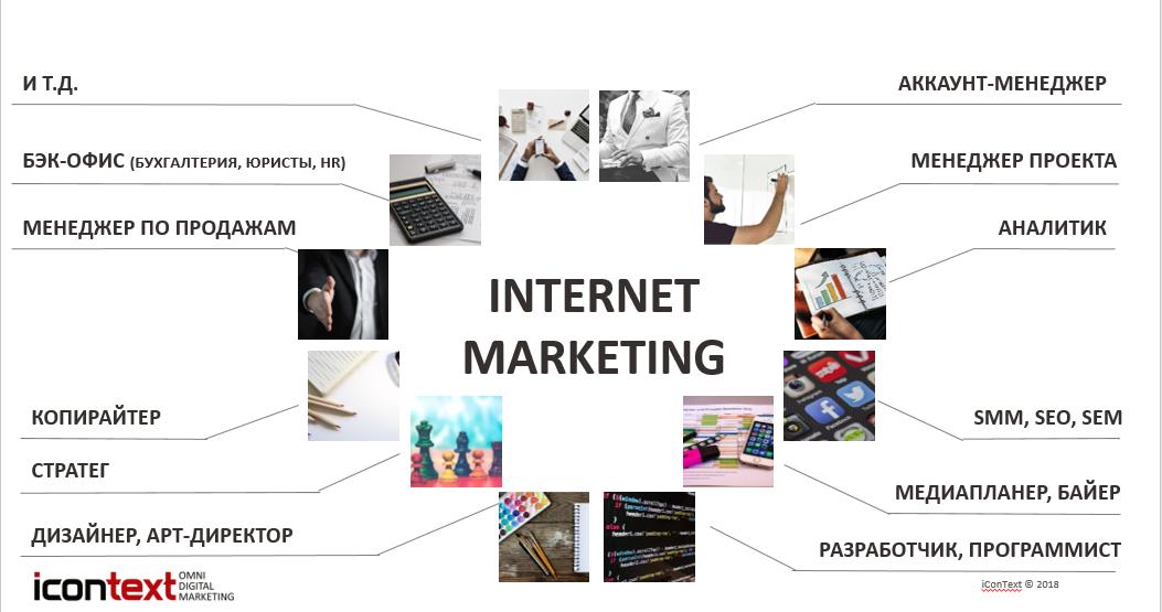 профессии в сфере интернет рекламы