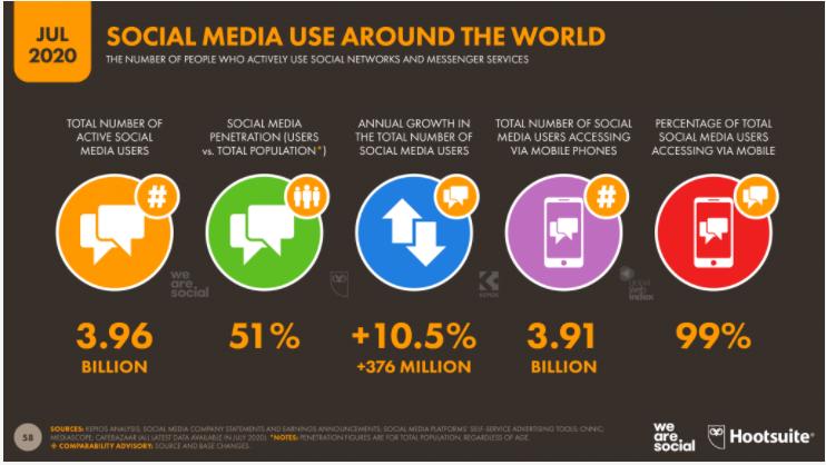 Данные о количестве пользователей социальных сетей по миру